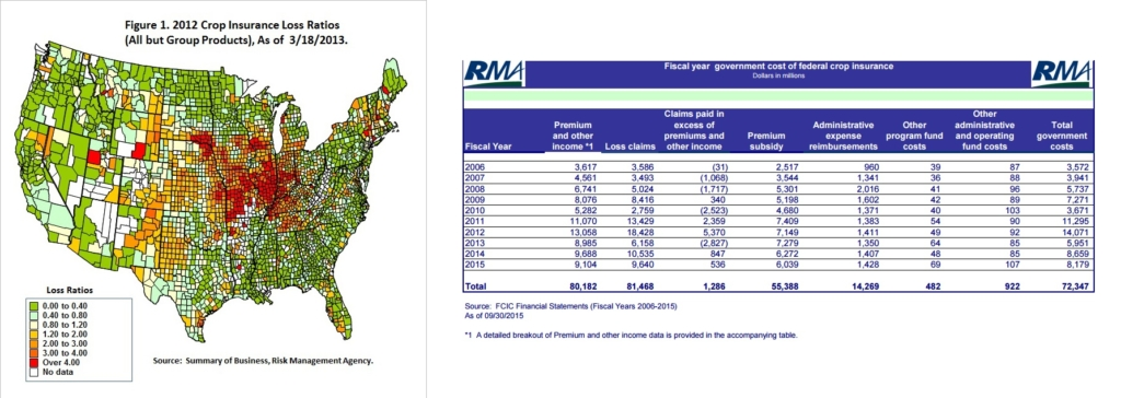 An example of how the 2012 drought affected federal crop insurance losses in the US due to low yields