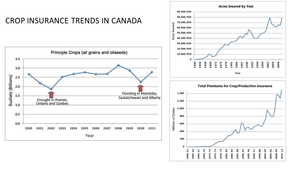 Recent Trends in Canadian Crop Production and Insurance